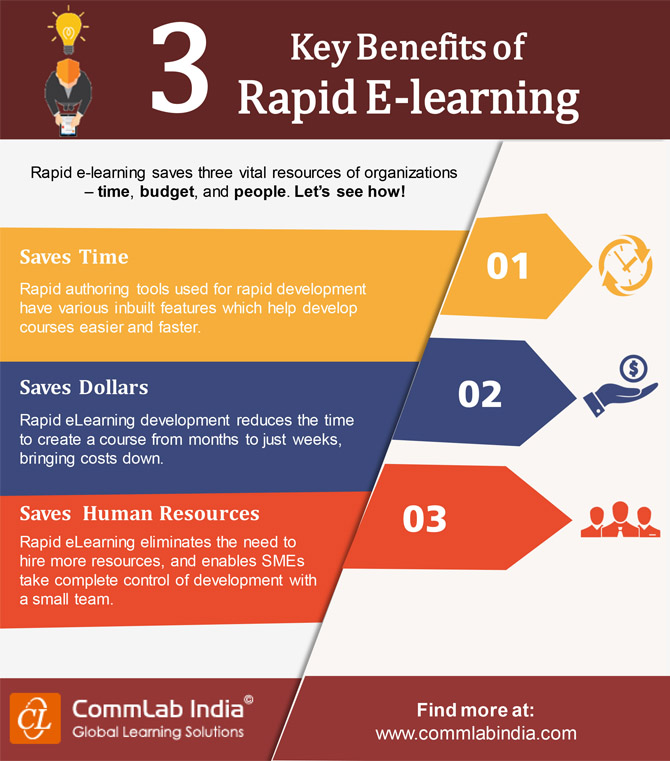 3 Key Benefits of Rapid E-learning [Infographic]