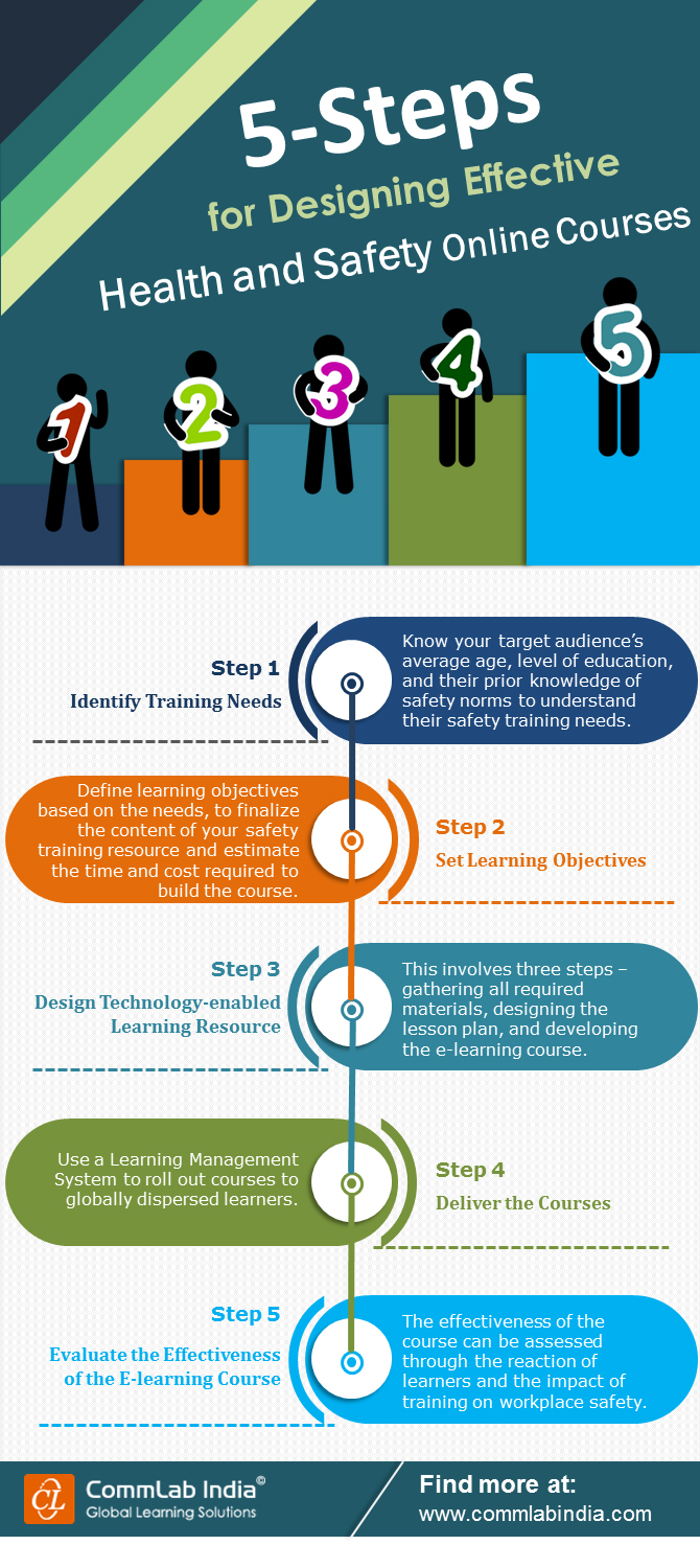 5 Steps for Designing Effective Health and Safety Online Courses [Infographic]