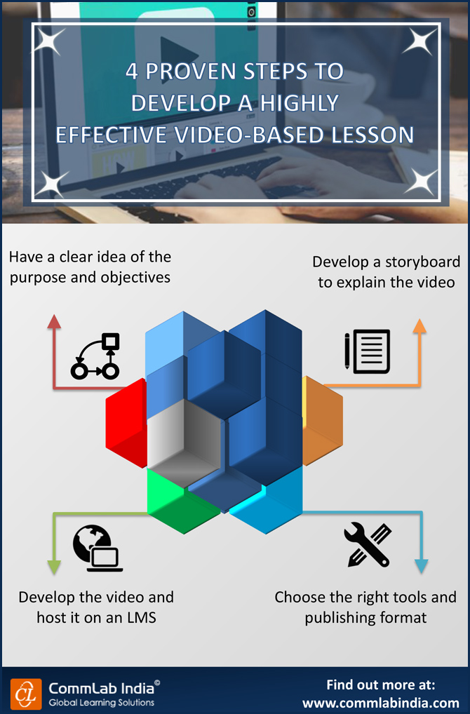 4 Proven Steps to Develop a Highly Effective Video-Based Lesson [Infographic]