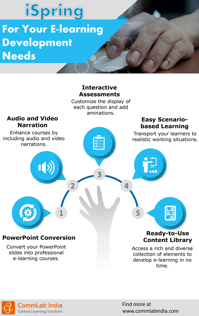 ispring-for-elearning-development-needs-infographic