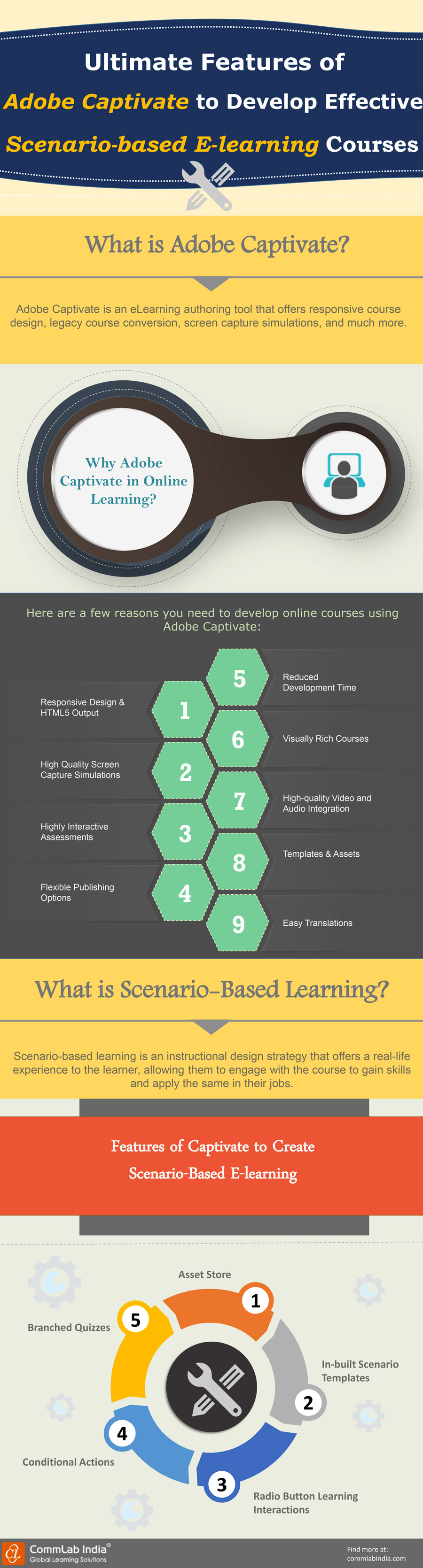 Ultimate Features of Adobe Captivate to Develop Engaging Scenario-based E-learning Courses[Infographic]
