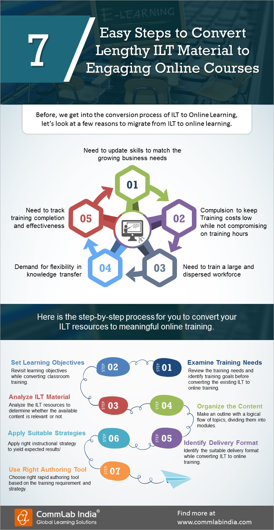 7 Easy Steps to Convert Lengthy ILT Material to Engaging Online Course [Infographic]