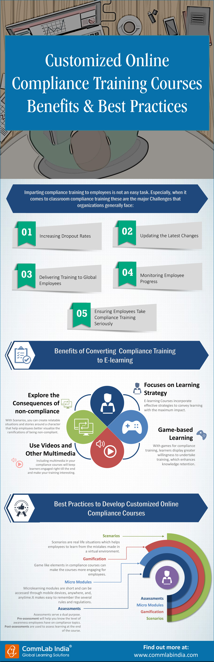 Customized Online Compliance Training Courses Benefits and Best Practices [Infographic]