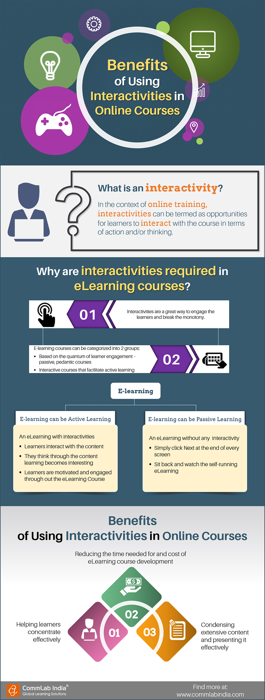 Amazing Benefits of Using Interactivities in Online Training Courses[Infographic]