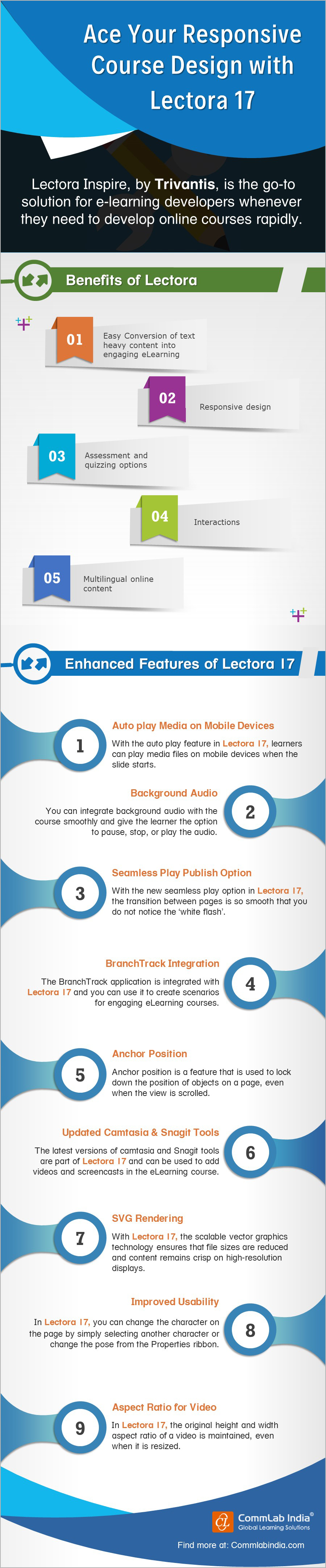 Ace Your Responsive Course Design with Lectora 17[Infographic]