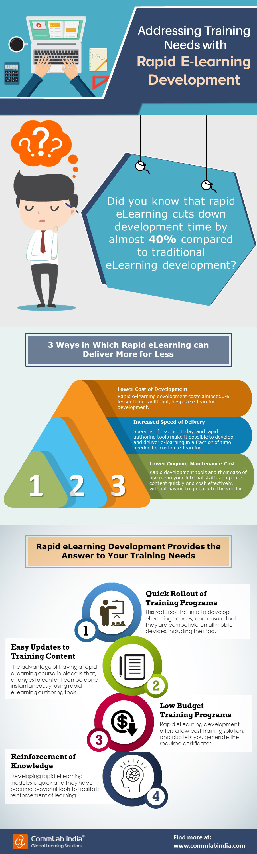Addressing Online Training Needs with Rapid E-learning Development [Infographic]