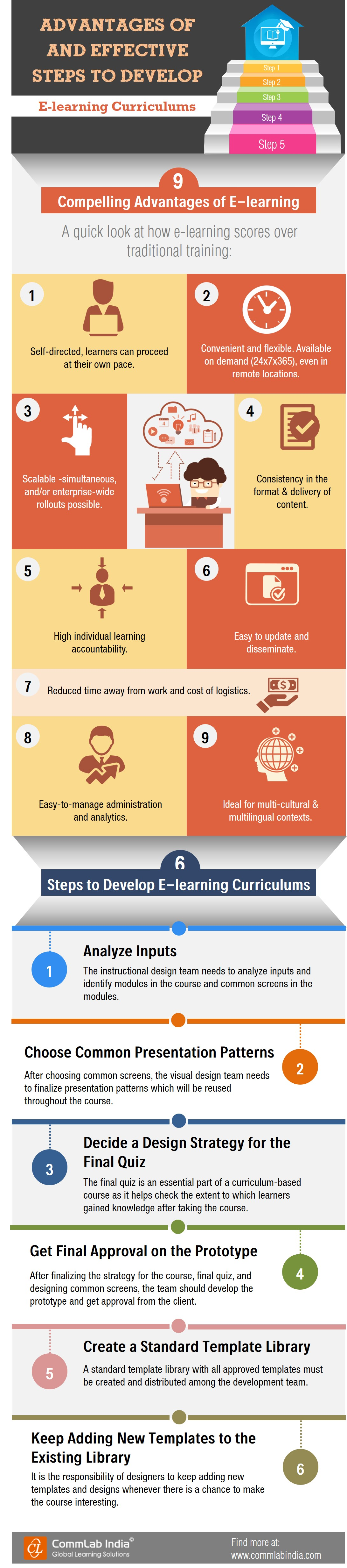 Advantages of and Effective Steps to Develop E-learning Curriculums[Infographic]