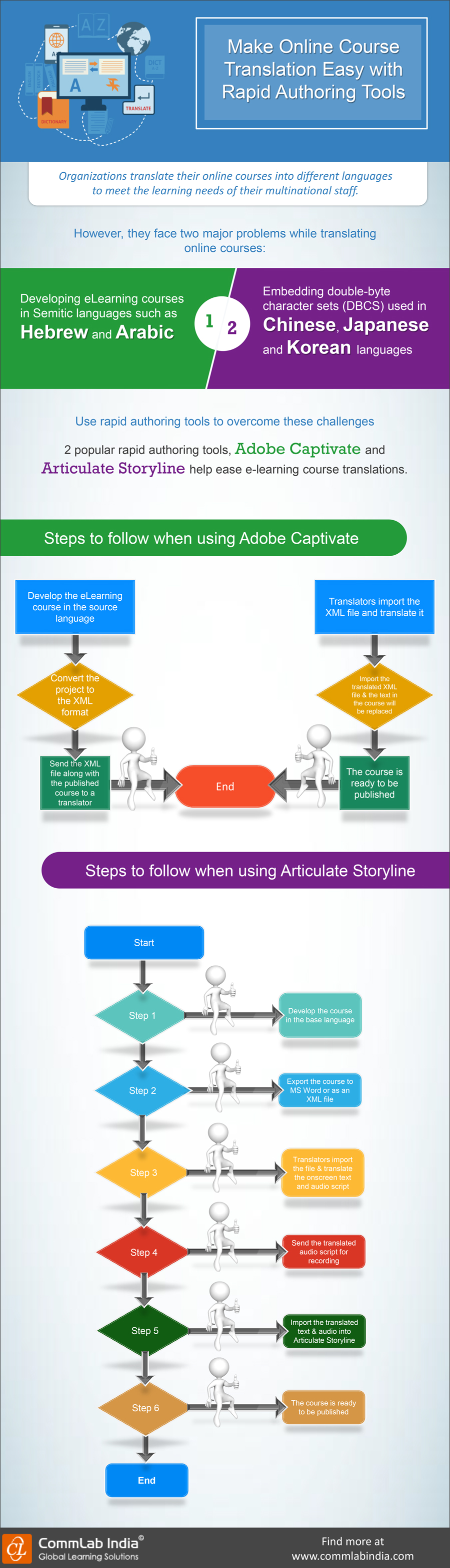 Make Online Course Translation Easy with Rapid Authoring Tools [Infographic]
