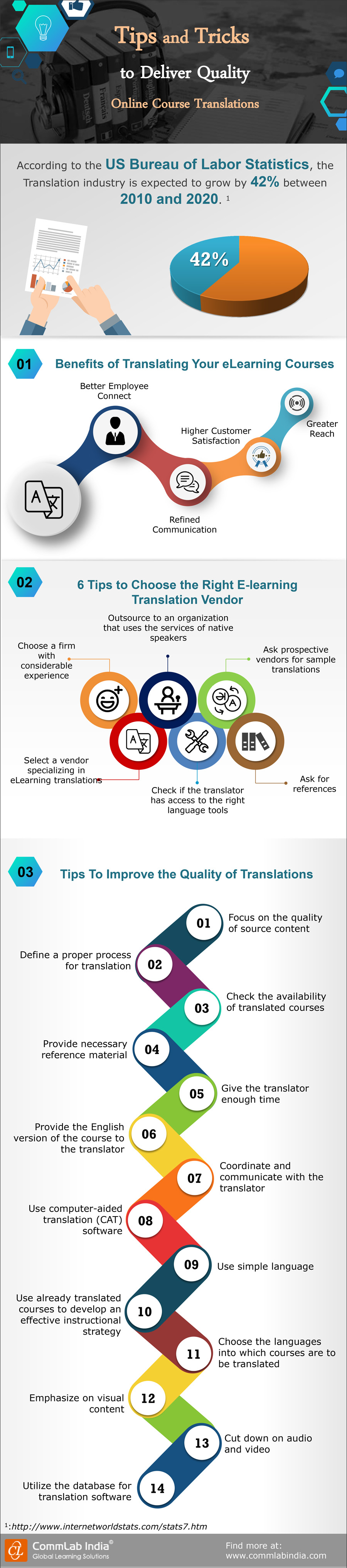 tips-for-high-quality-online-course-translations