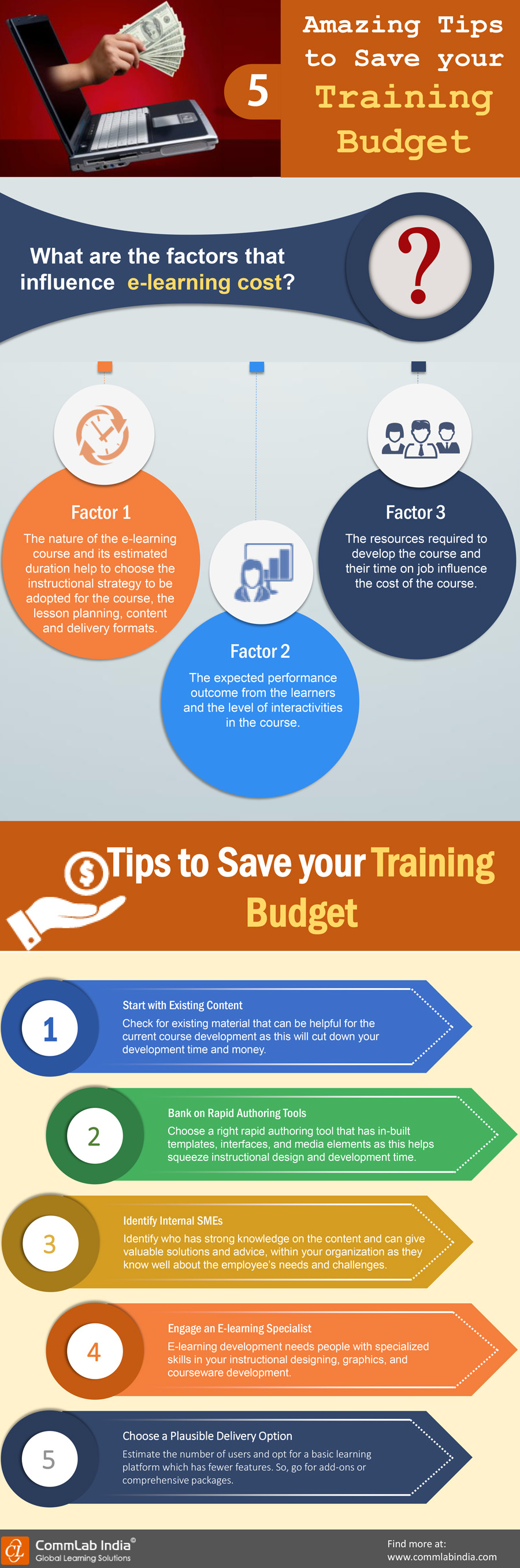 5 Amazing Tips to Save Your Training Budget [Infographic]