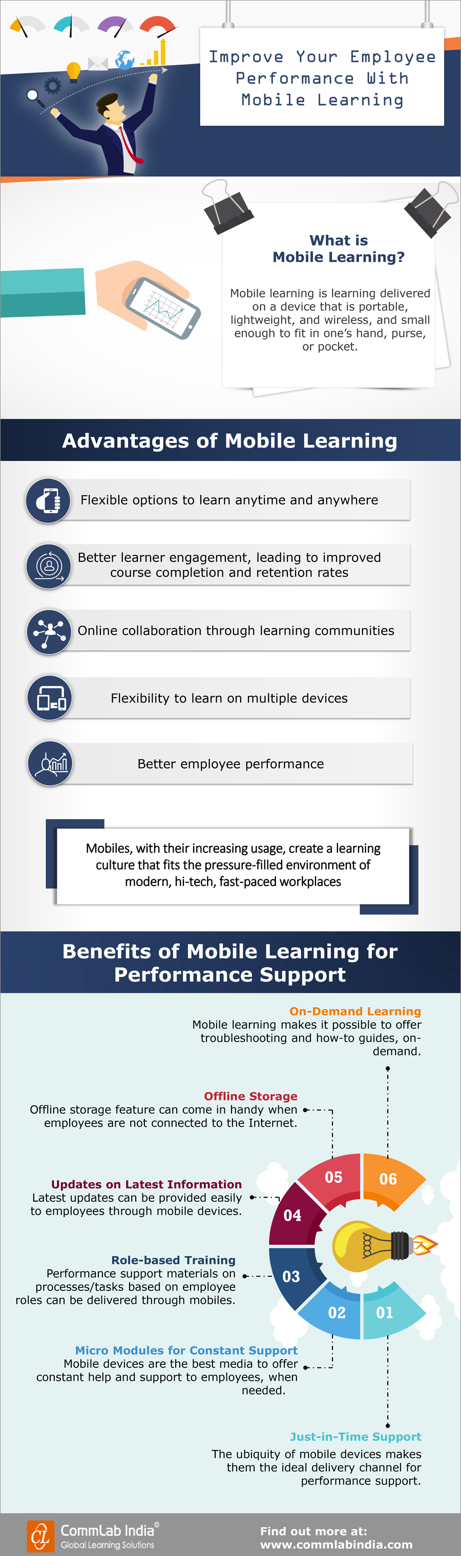Improve Your Employee Performance With Mobile Learning [Infographic]