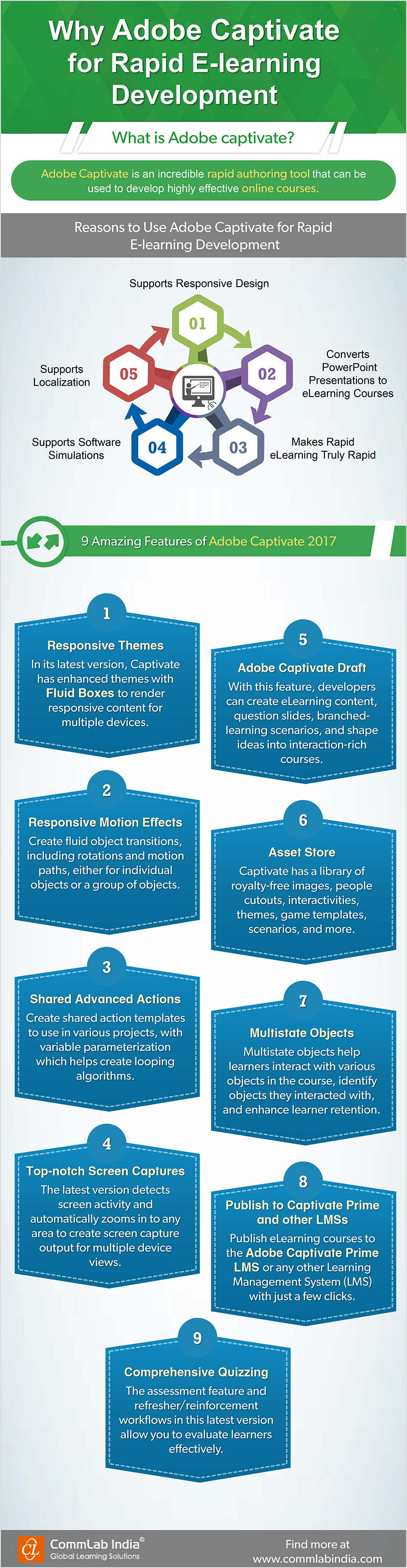 Why Adobe captivate for Rapid E-learning Development [Infographic]