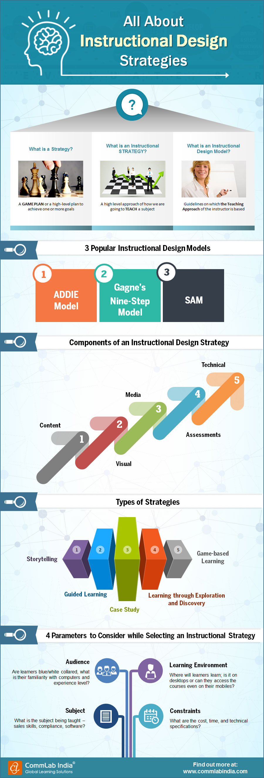 All About Instructional Design Strategies [Infographic]