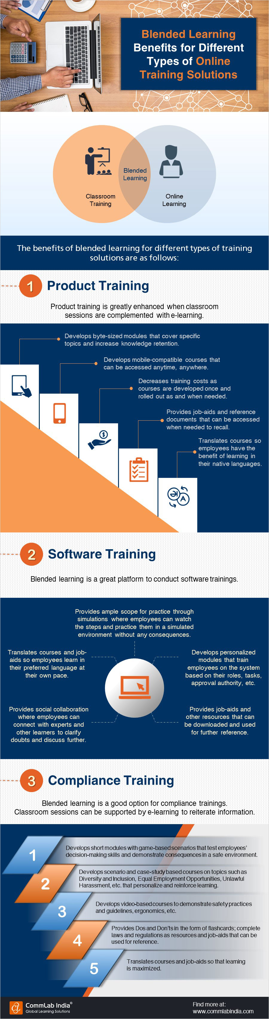 Blended Learning Benefits for Different Types of Online Training Solutions[Infographic]