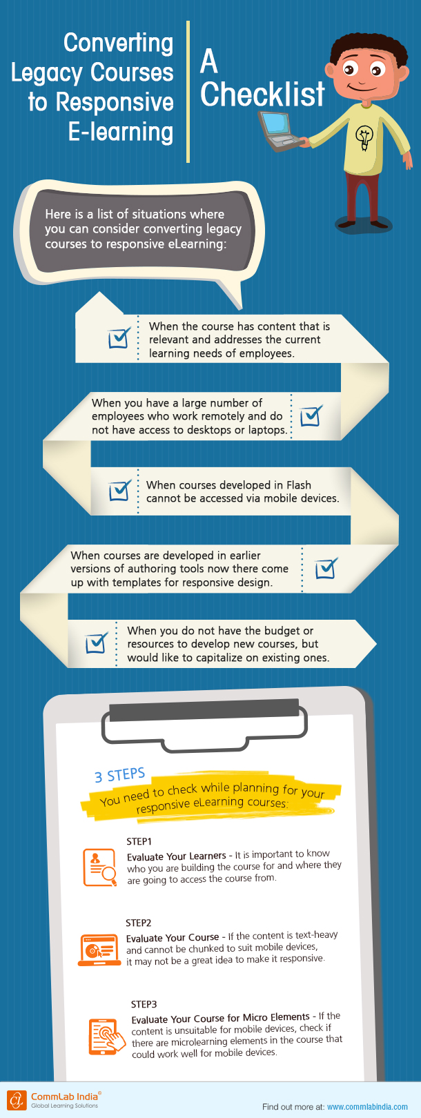 Converting Legacy Courses to Responsive E-learning: A Checklist [Infographic]