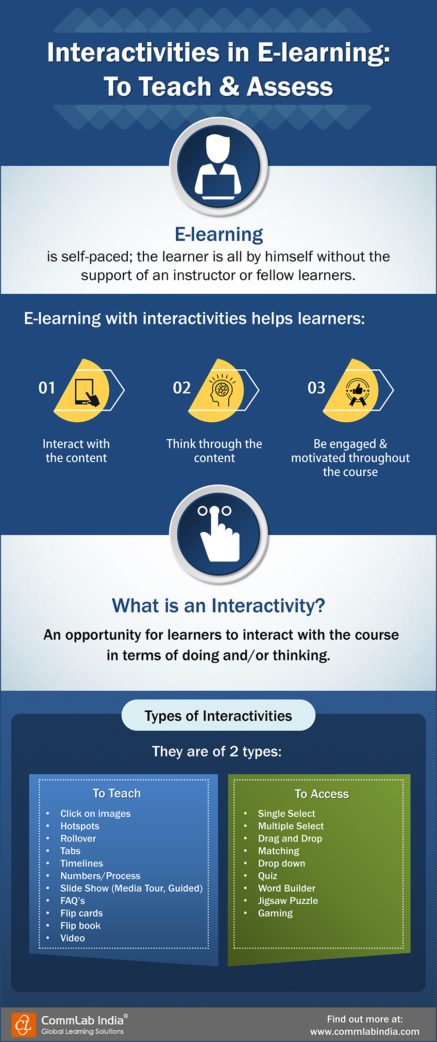 Interactivities in E-learning: To Teach & Assess [Infographic]