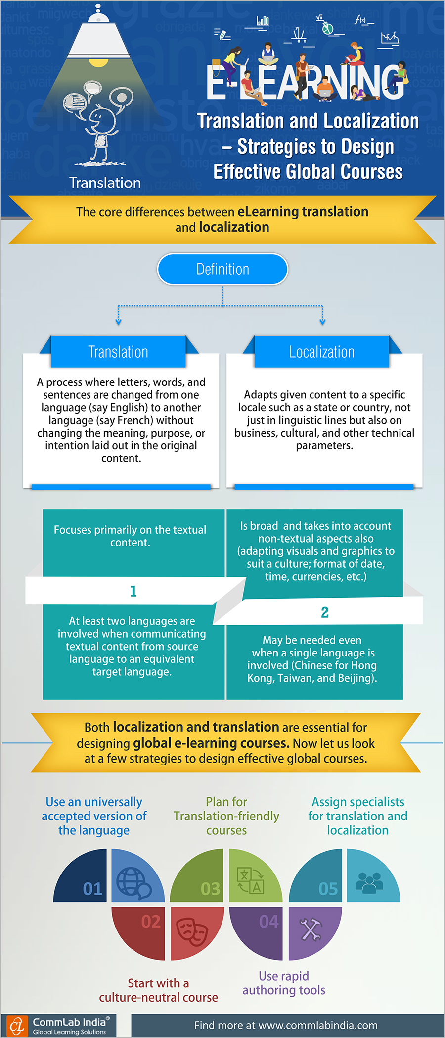 E-learning Translation and Localization - Strategies to Design Effective Global Courses [Infographic]