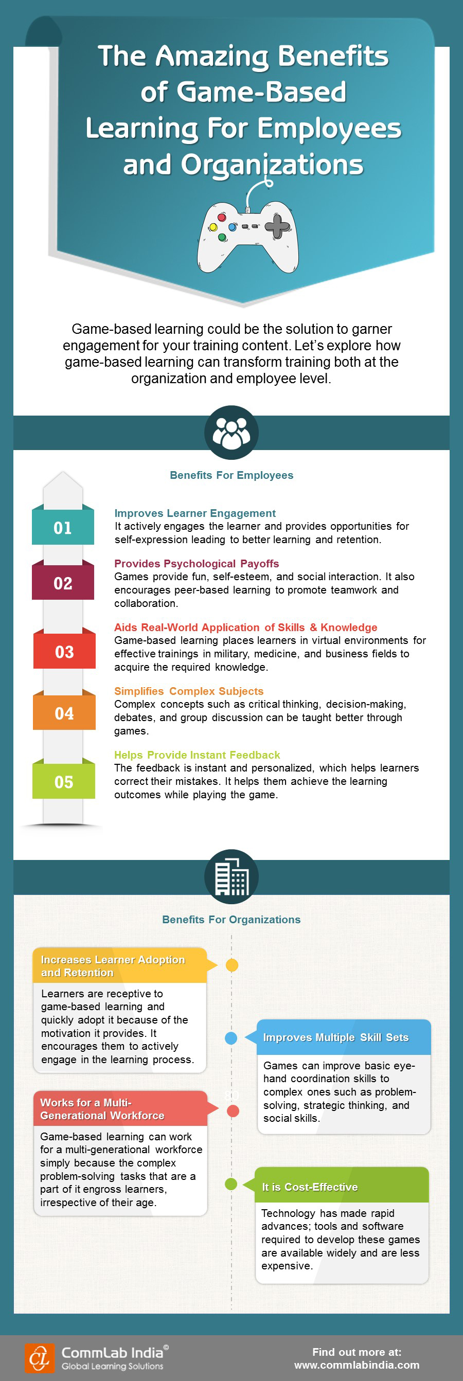 The Amazing Benefits of Game-Based Learning For Employees and Organizations [Infographic]