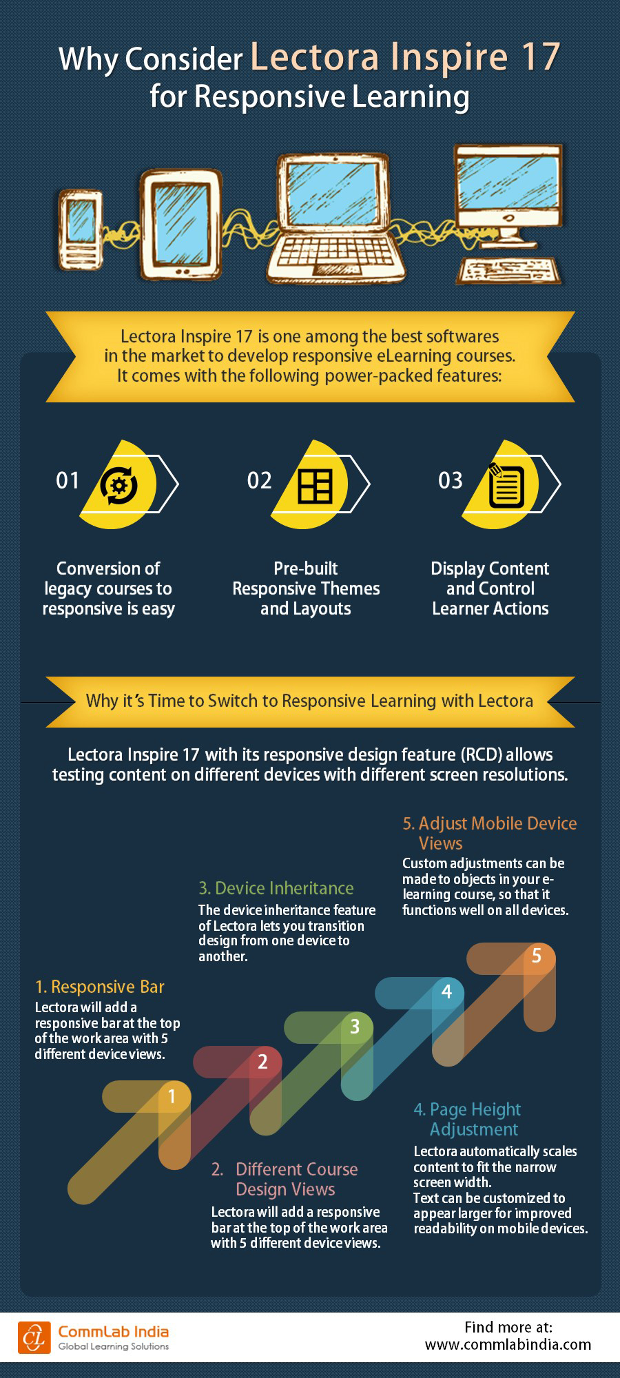 Why Consider Lectora Inspire 17 for Responsive Learning [Infographic]