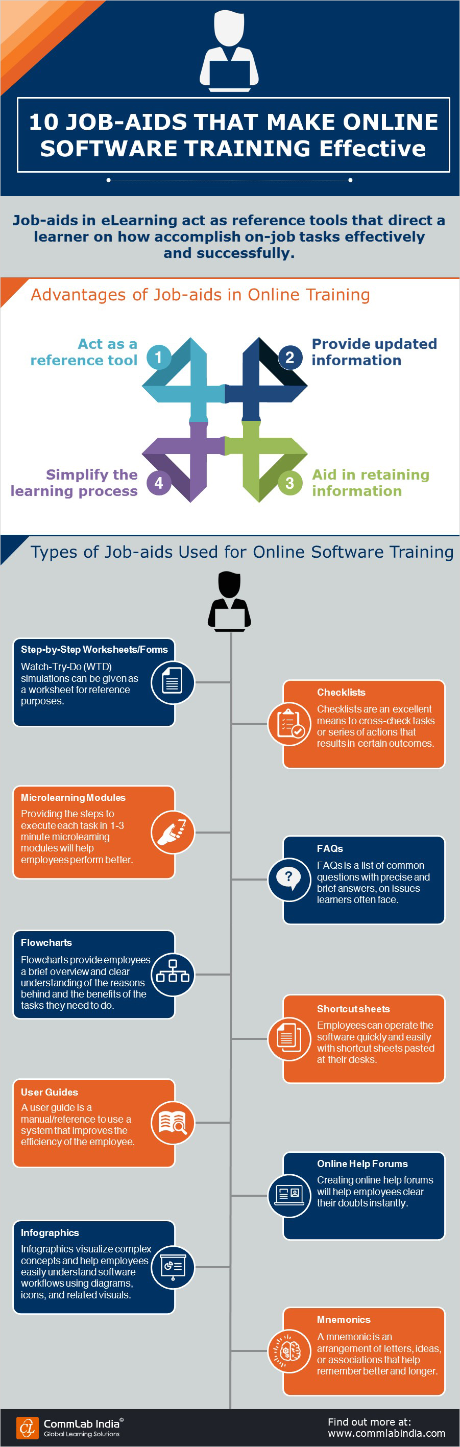 10 Job-Aids That Make Online Software Training Handy [Infographic]