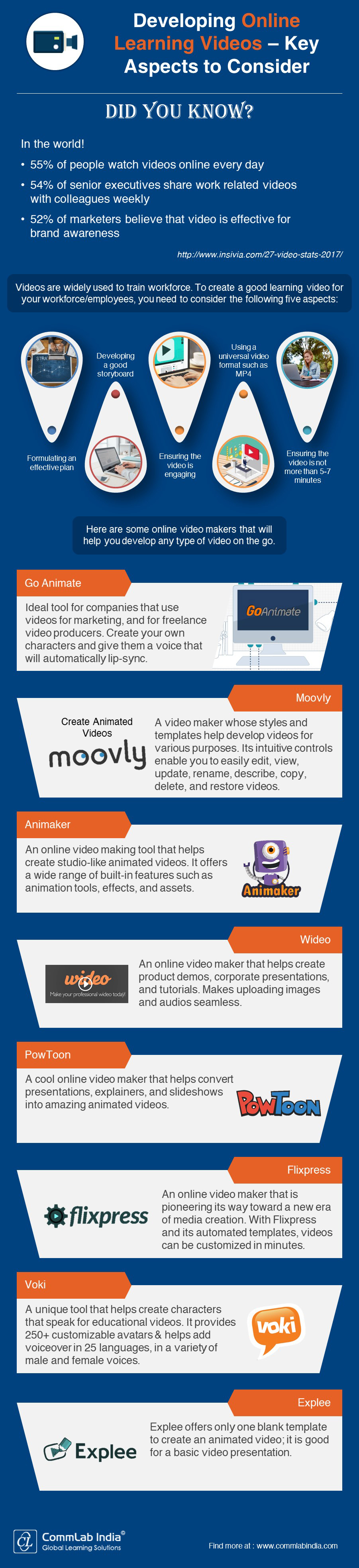 Developing Online Learning Videos – Key Aspects to Consider [Infographic]