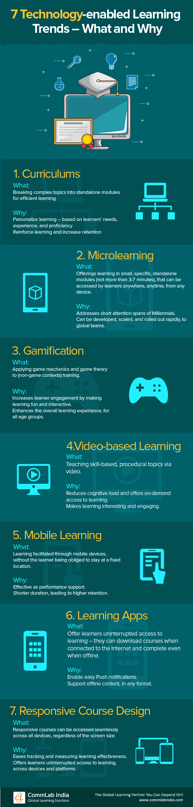 7 Technology-enabled Learning Trends – What and Why [Infographic]