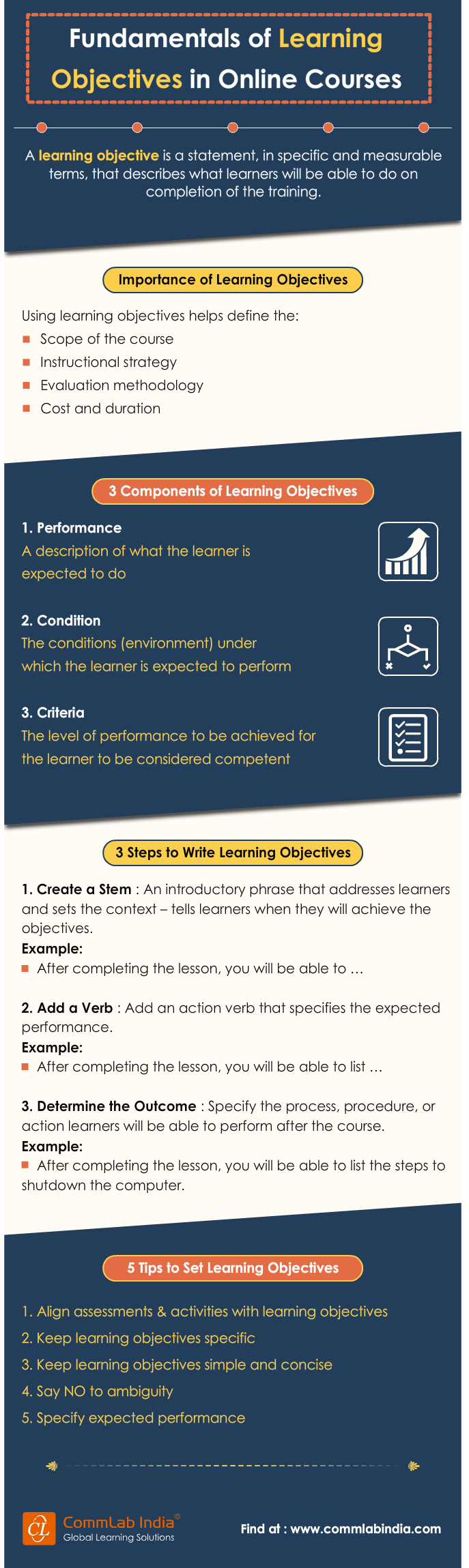 Fundamentals of Learning Objectives in Online Courses [Infographic]