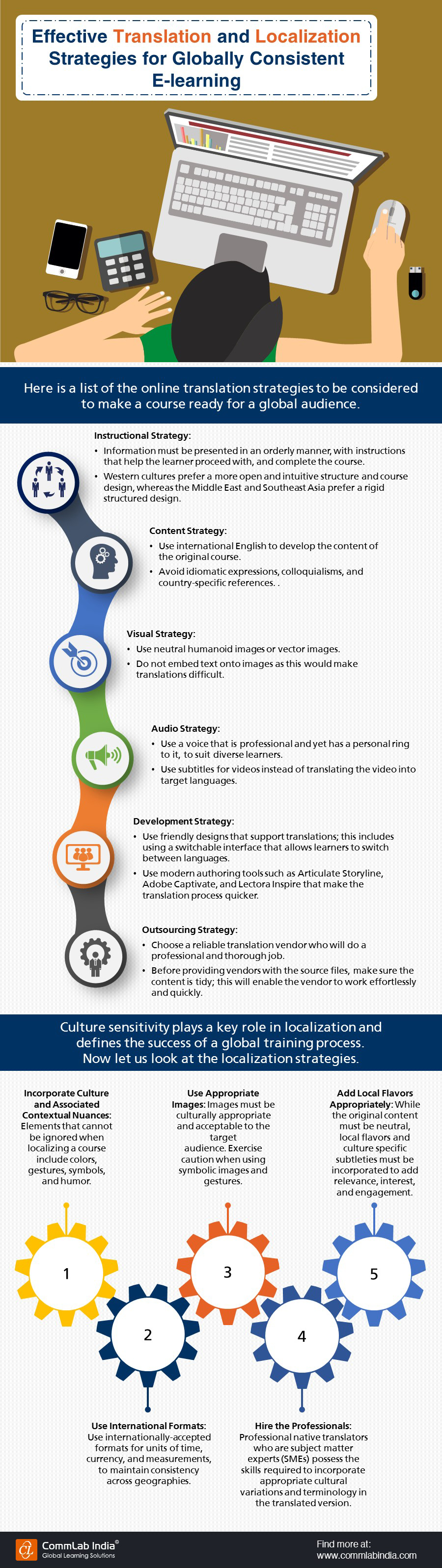 Effective Translation and Localization Strategies for Globally Consistent E-learning [Infographic]