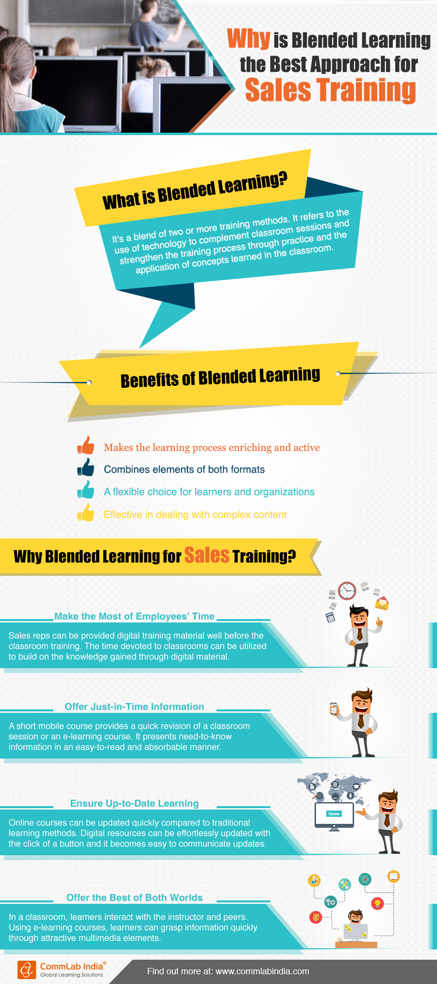 Why is Blended Learning the Best Approach for Sales Training [Infographic]