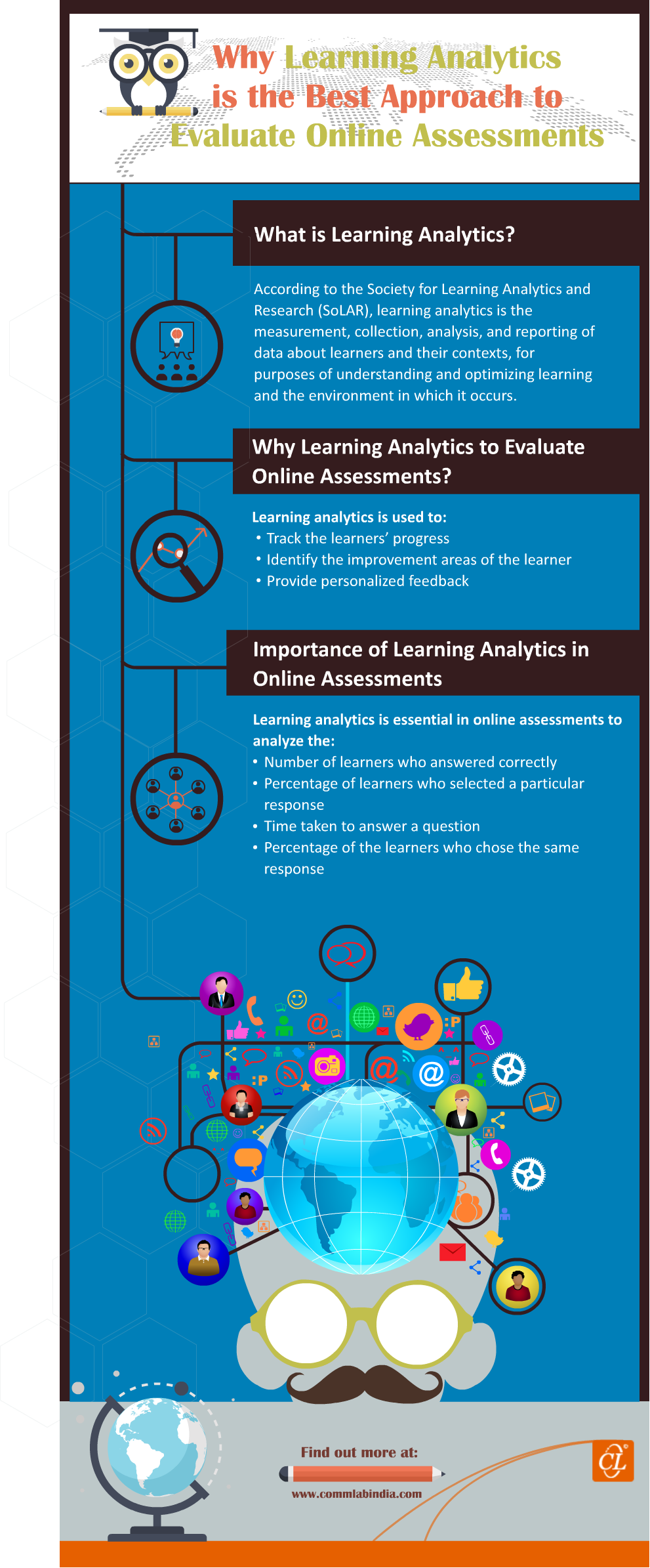 Why Learning Analytics is the Best Approach to Evaluate Online Assessments[Infographic]