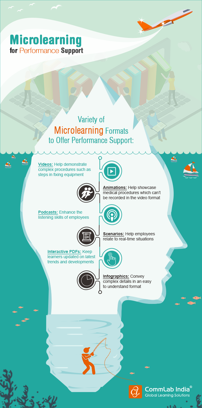 Microlearning Assets for Performance Support – A Quick Look [Infographic]