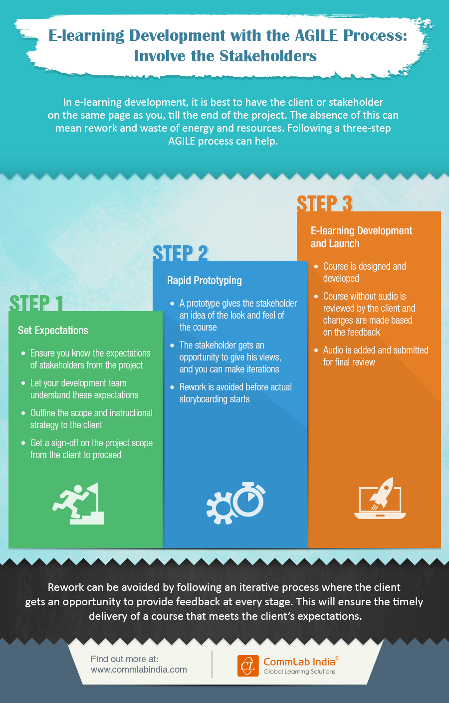 E-learning Development with the AGILE Process: Involve the Stakeholders [Infographic]