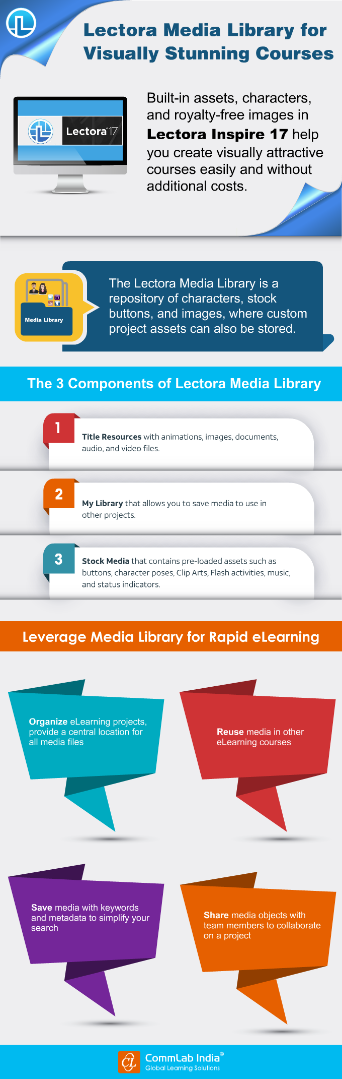 Lectora Media Library for Visually Stunning Courses [Infographic]