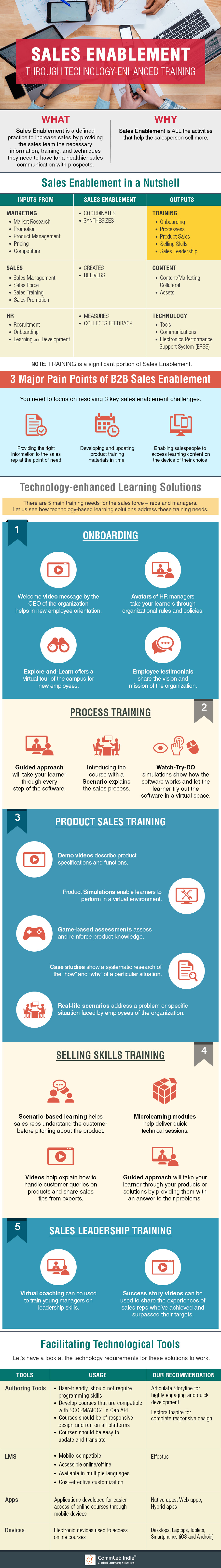Sales Enablement through Technology-Enhanced Training[Infographic]