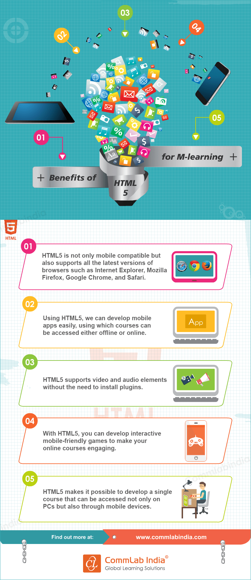 Benefits of Using HTML5 for M-learning[Infographic]