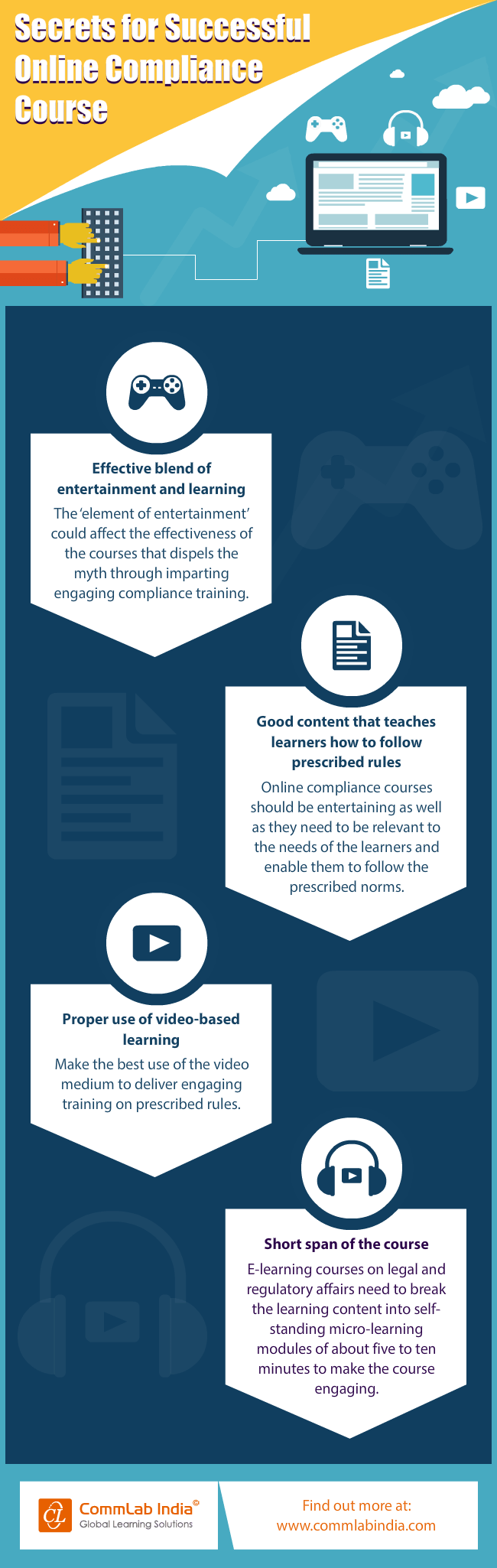 4 Stunning Breakthroughs for Successful Online Compliance Training [Infographic]