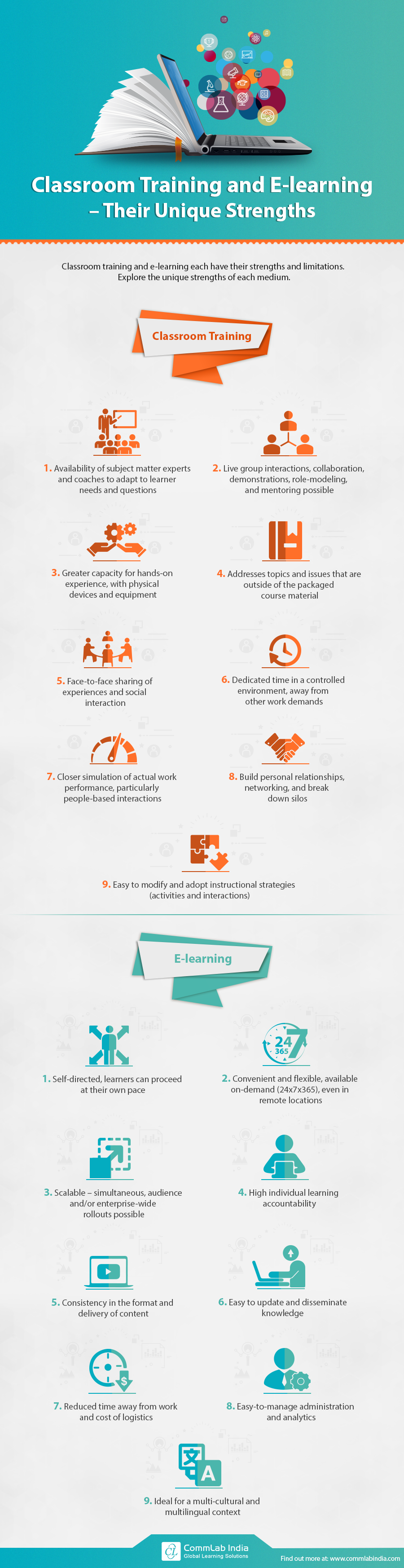 Classroom Training and E-learning - Their Unique Strengths [Infographic]