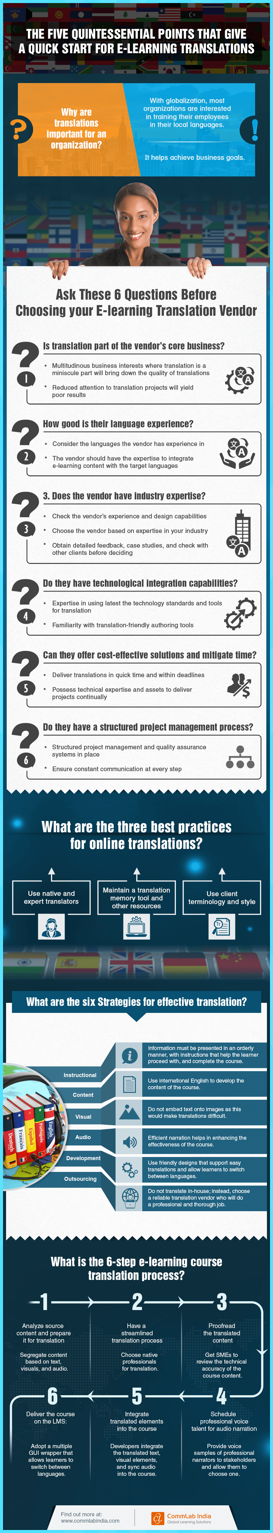 The 5 Quintessential Points that Give A Quick Start for E-learning Translations [Infographic]