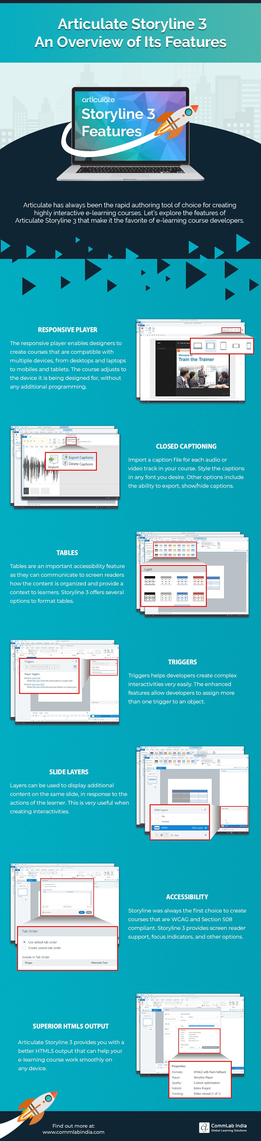 Articulate Storyline 3: An Overview of Its Features [Infographic]