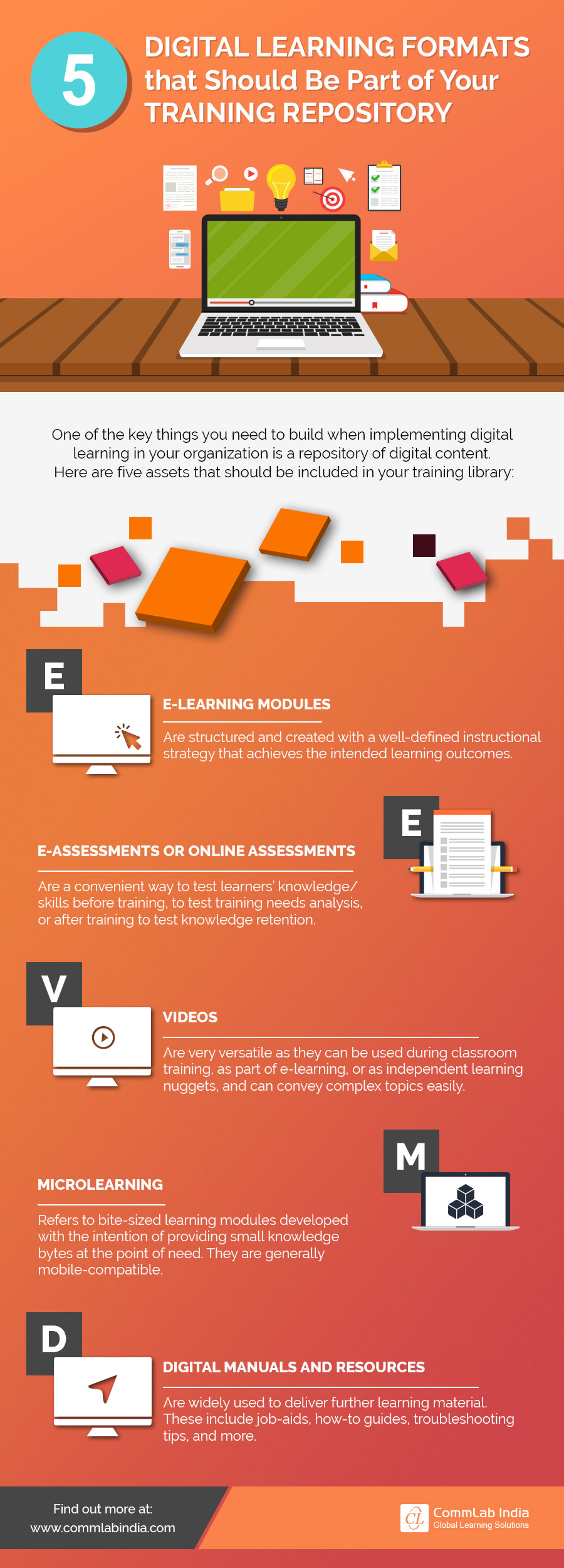 5 Digital Learning Formats that Should Be Part of Your Training Repository [Infographic]
