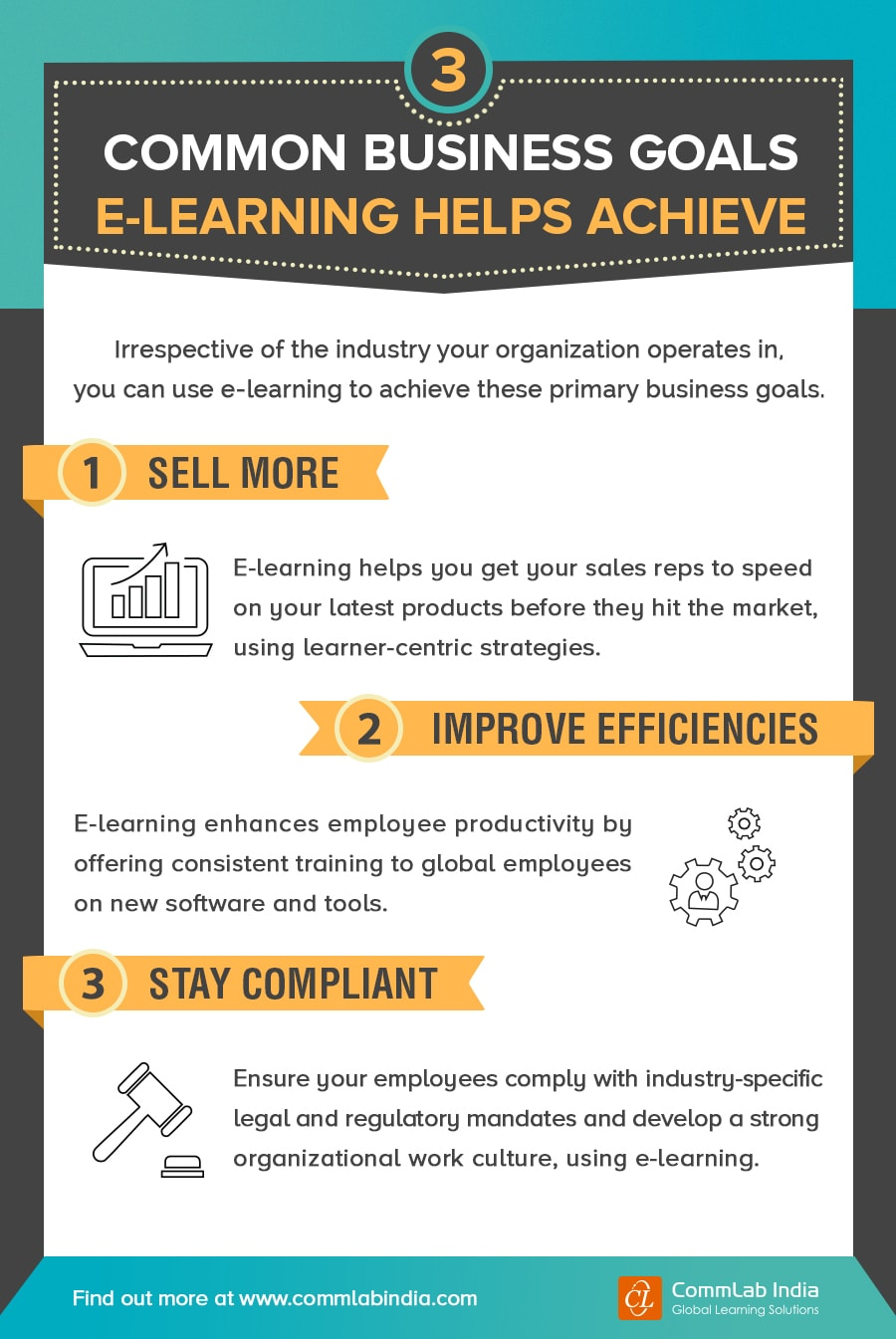 3 Common Business Goals E-learning Helps Achieve [Infographic]