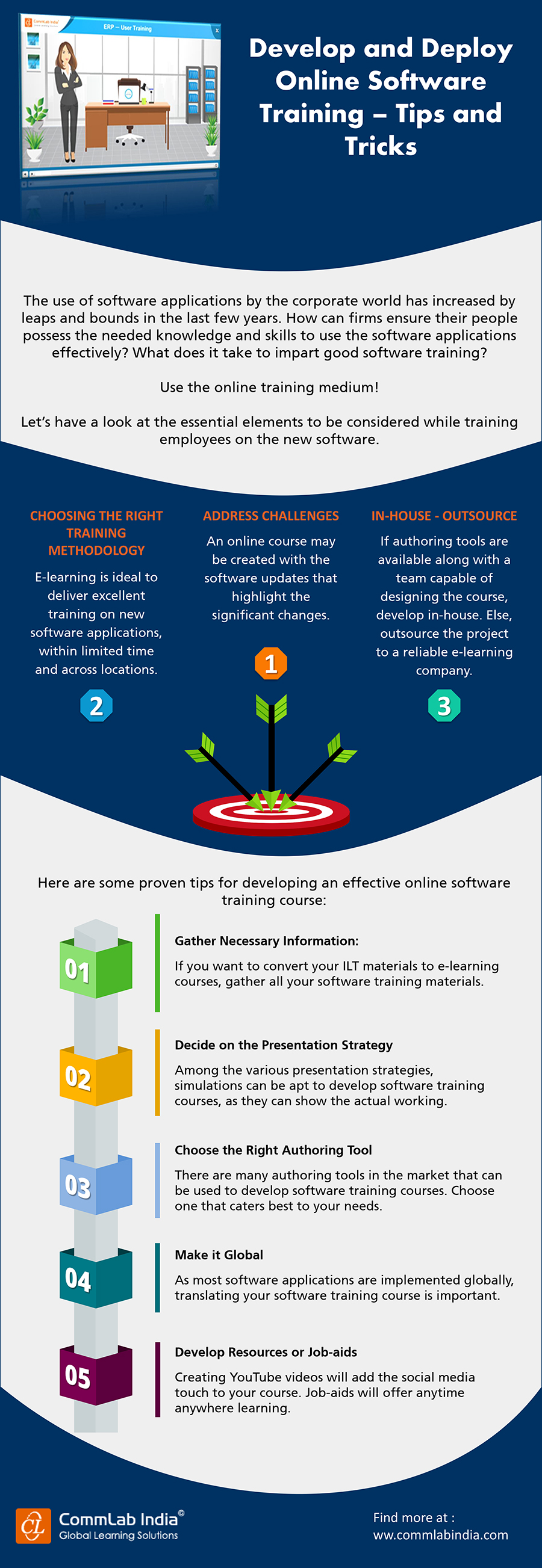 Develop and Deploy Online Software Training – Tips and Tricks [Infographic]