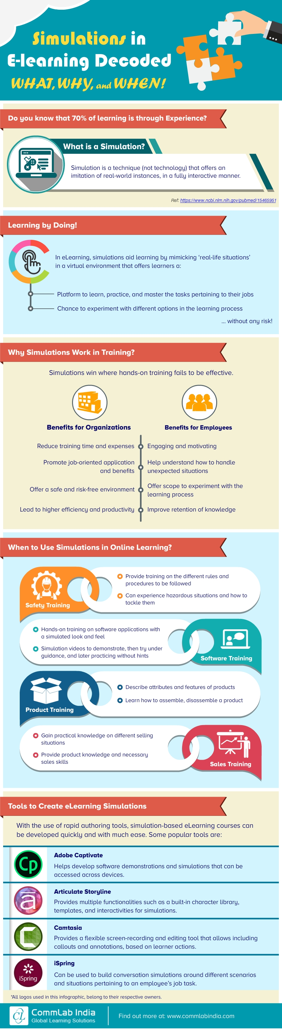 Simulations in E-learning Decoded: What, Why, and When! [Infographic]