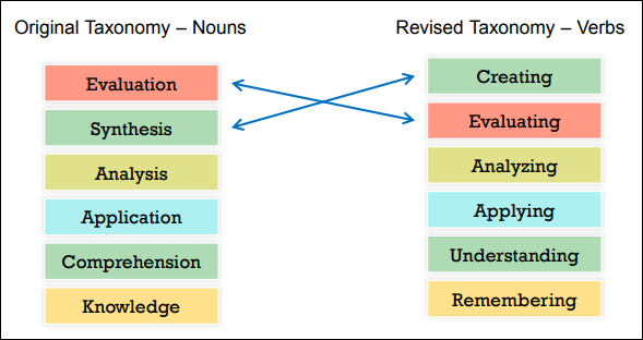 Changes to Bloom's Taxonomy