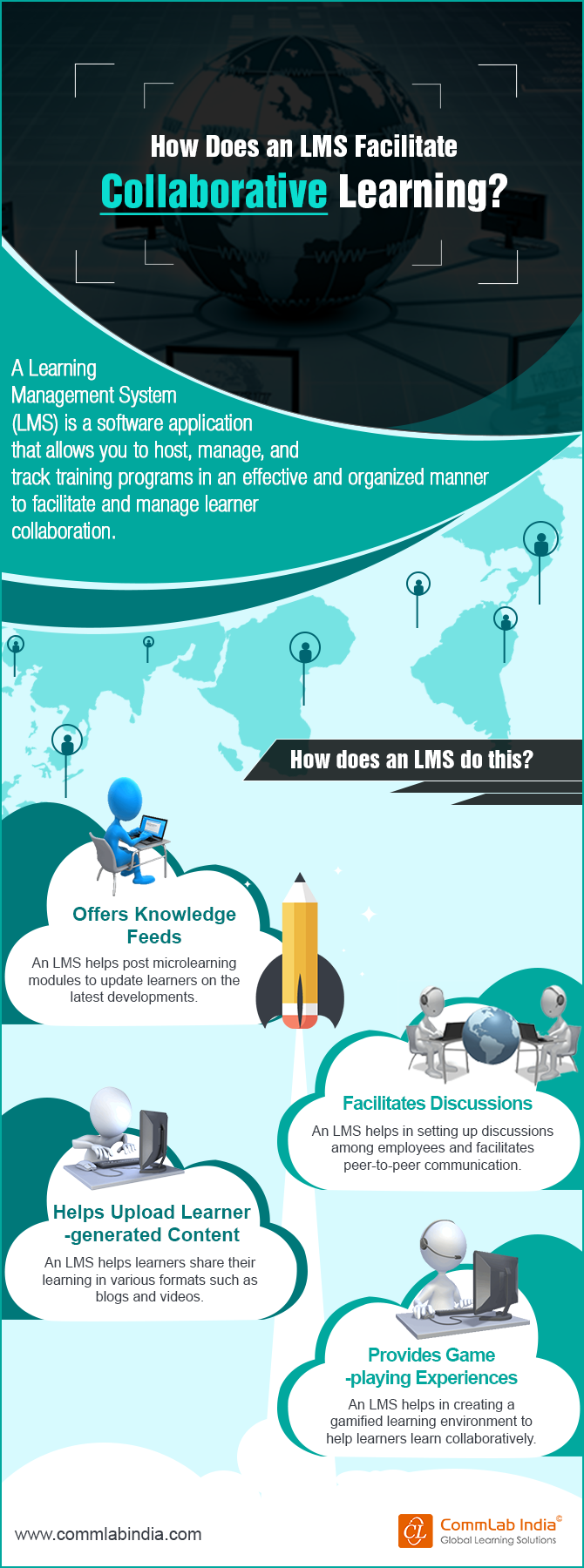 How does an LMS facilitate collaborative learning?