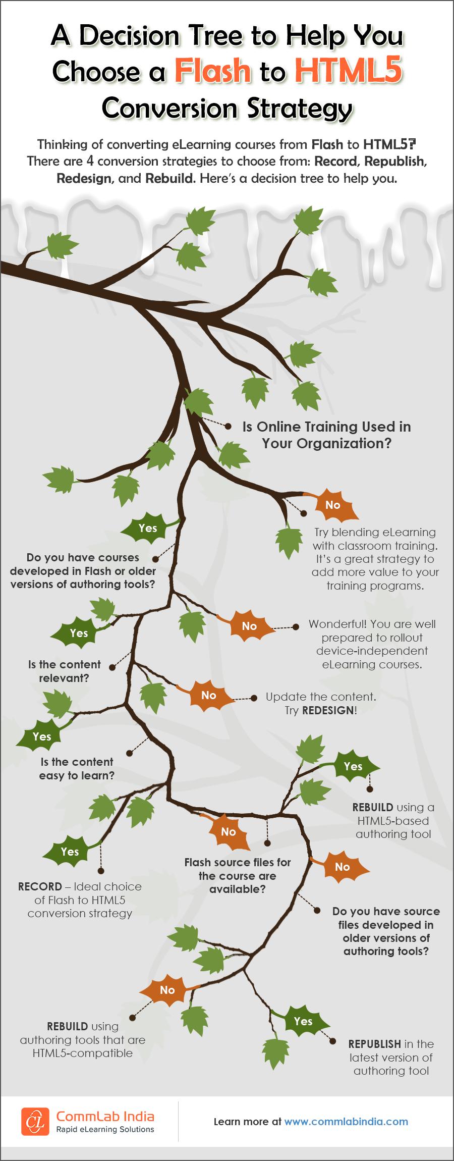 A Decision Tree to Help You Choose a Flash to HTML5 Conversion Strategy [Infographic]