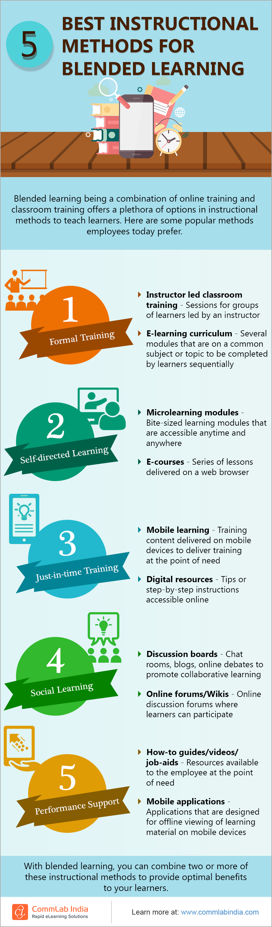 5 Best Instructional Methods for Blended Learning [Infographic]