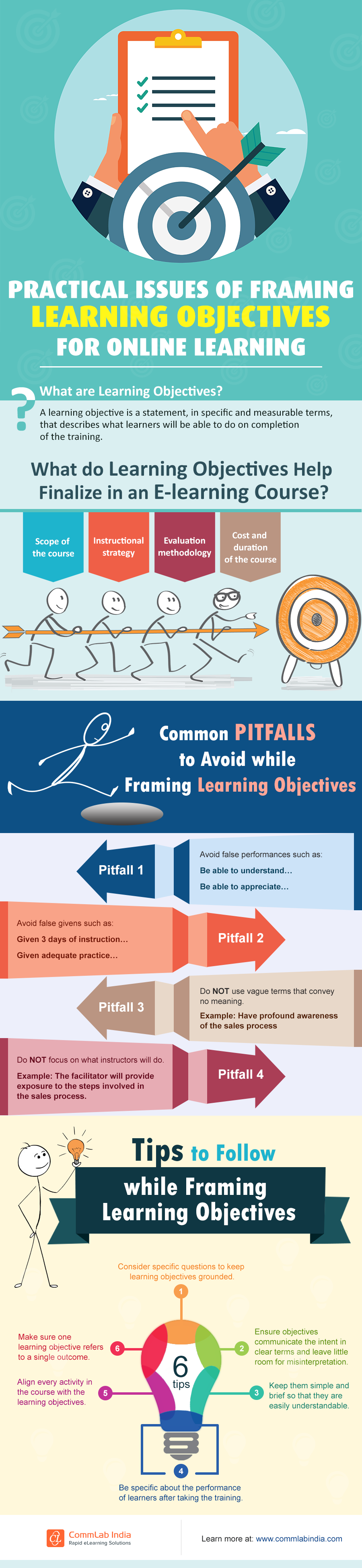 Practical Issues of Framing Learning Objectives for Online Learning [Infographic]