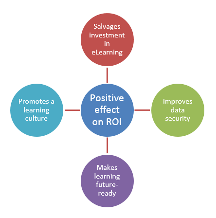Business Impact of HTML5-based E-learning