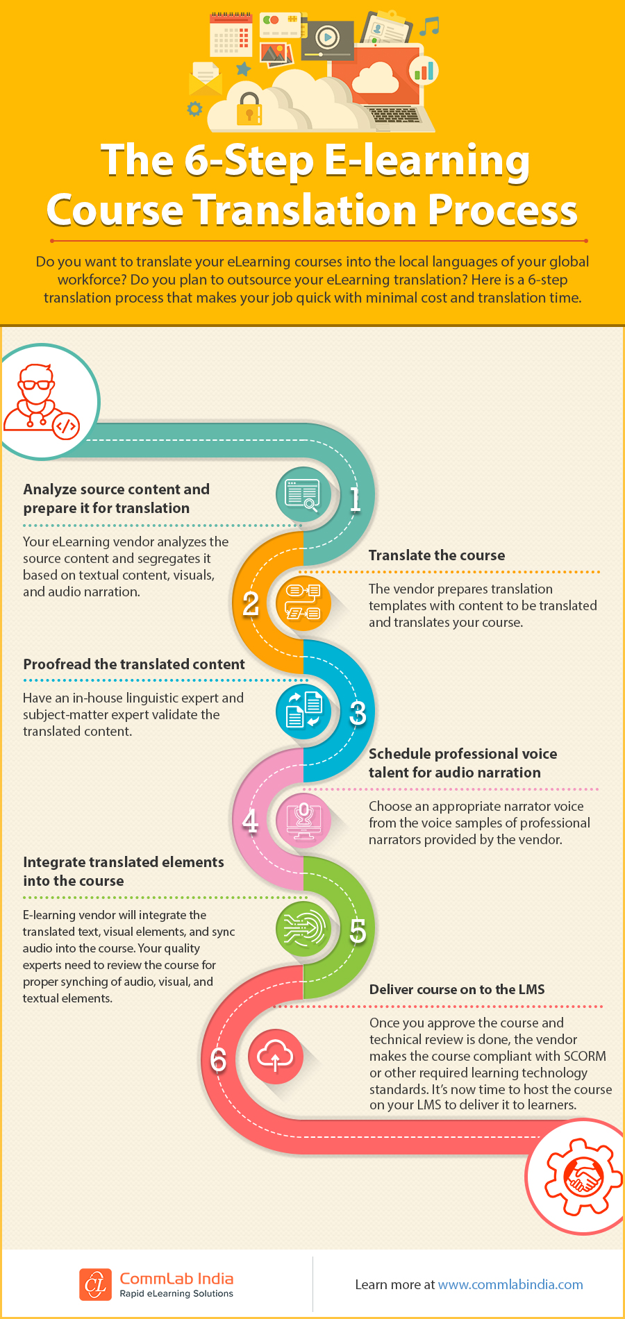The 6-Step eLearning Course Translation Process [Infographic]